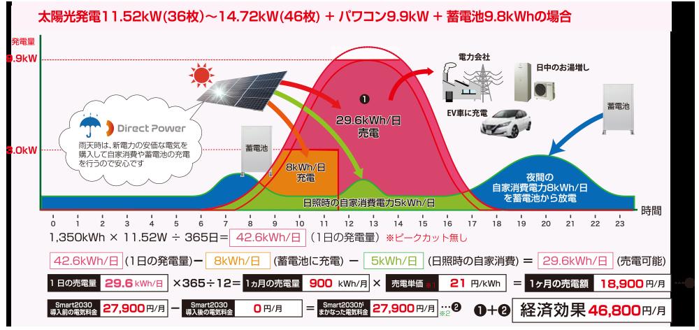 太陽光発電10.98kw+蓄電池9.8kwh 電気料金が上がると経済効果がUP