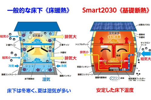 一般的な床下 Smart2030 比較